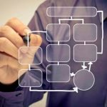 Gestire i processi con il Situational Project Management