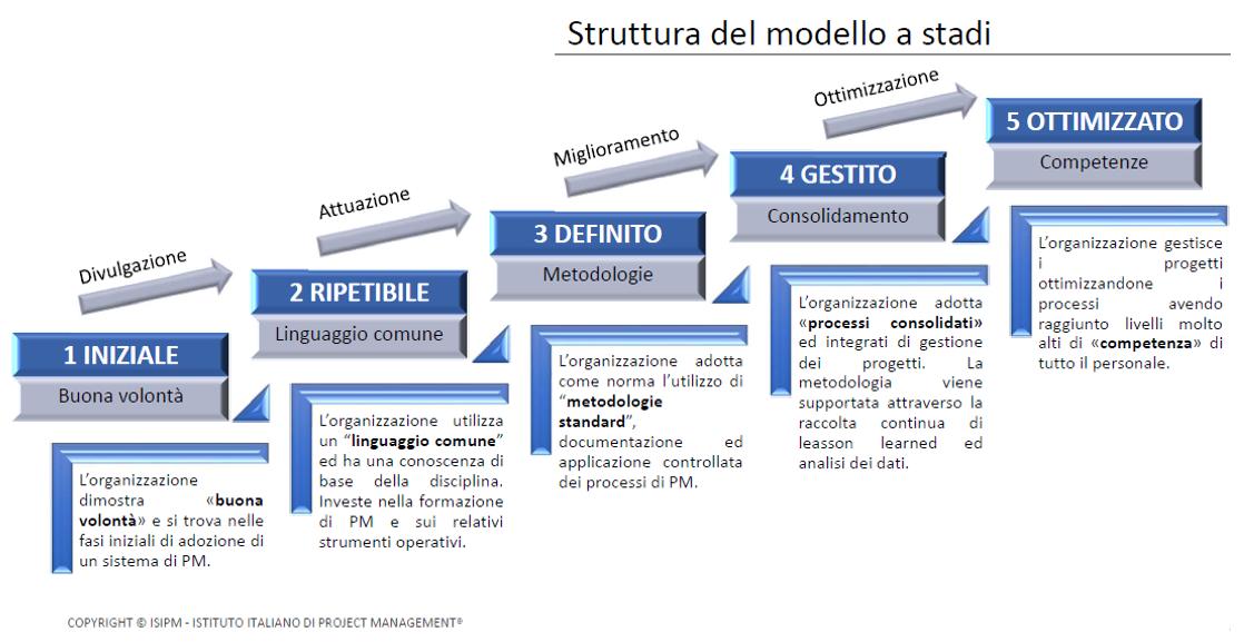 modello ISIPM-PRADO-stadi